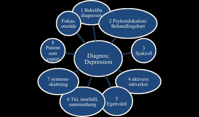 depdiagnos.png