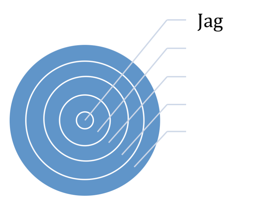 narhetscirkel